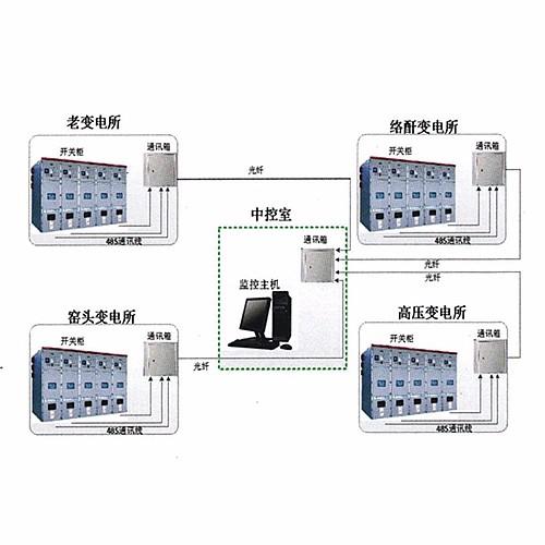 PMS-Qtouch智能配用电管理系统