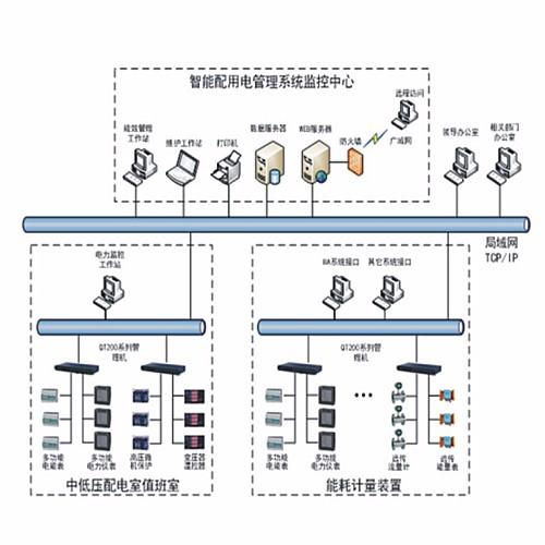 PMS-QT-EMS能源管理平台