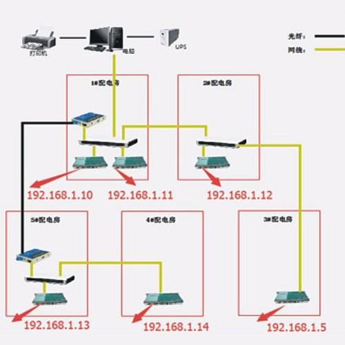 武汉海天欢乐购监控系统解决方案
